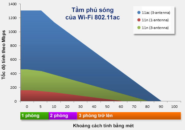 Đang tải 5g-wifi-speed-and-coverage-vs-11n.jpg…