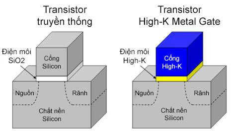 Đang tải intel_high-k_metal_gate_transistor.jpg…